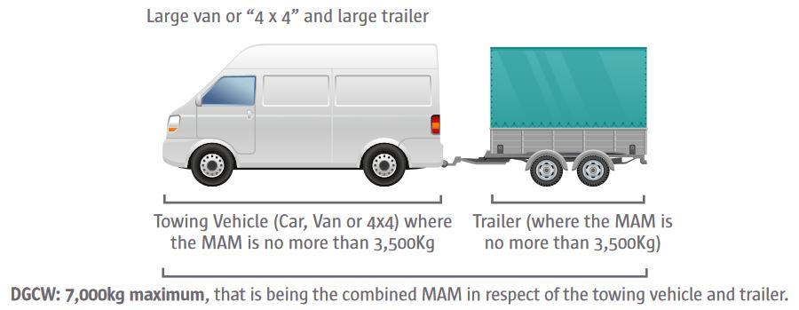 Prawo jazdy kategorii B+E w Irlandii - duży wan